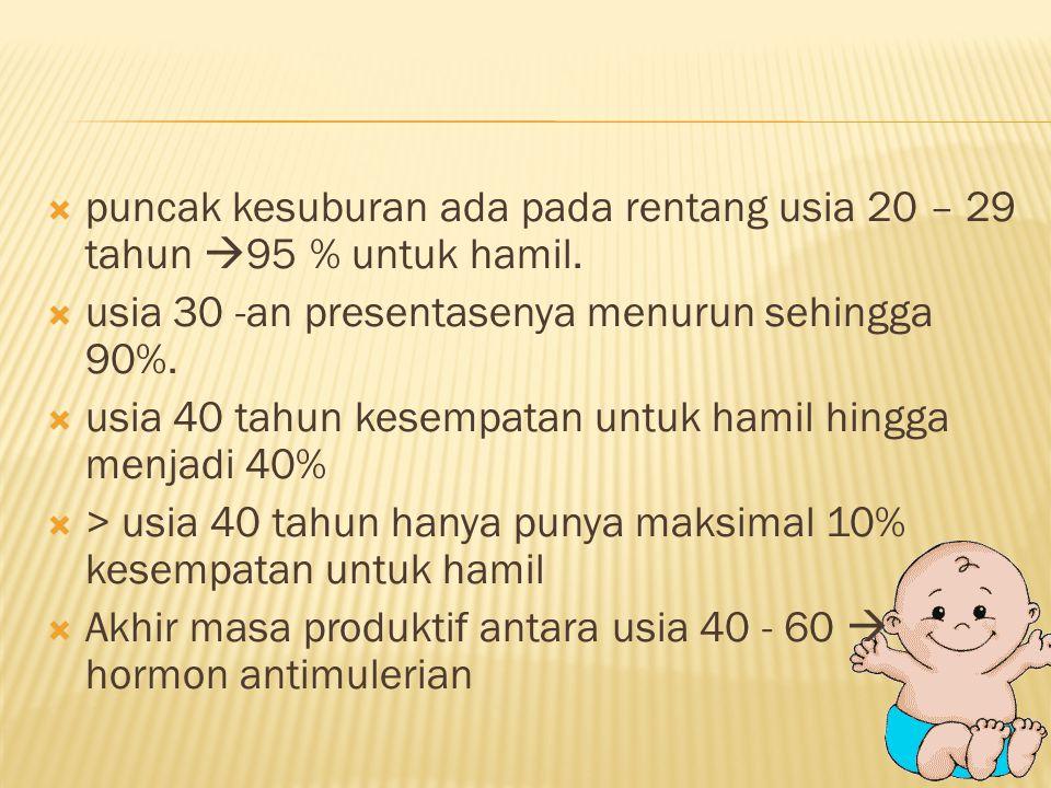 puncak kesuburan ada pada rentang usia 20 – 29 tahun 95 % untuk hamil.
