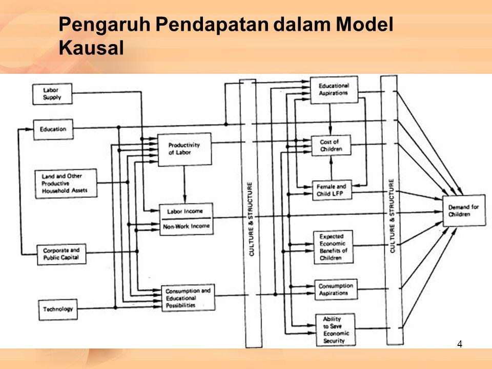 Pengaruh Pendapatan dalam Model Kausal