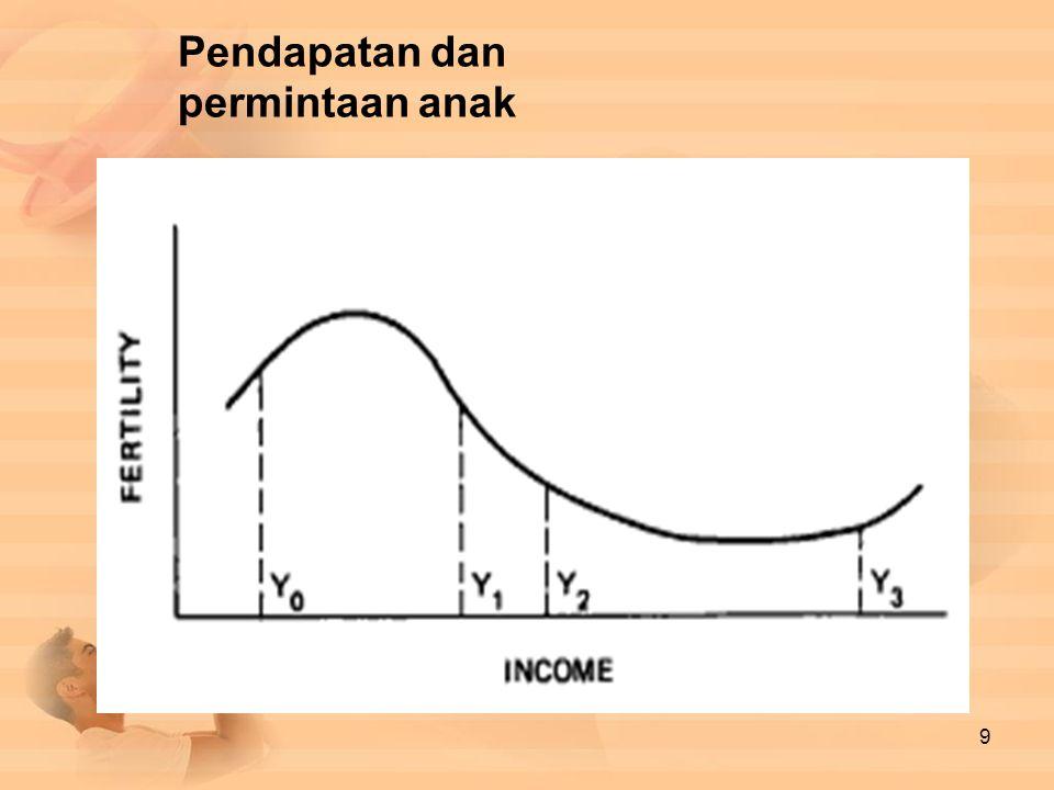 Pendapatan dan permintaan anak