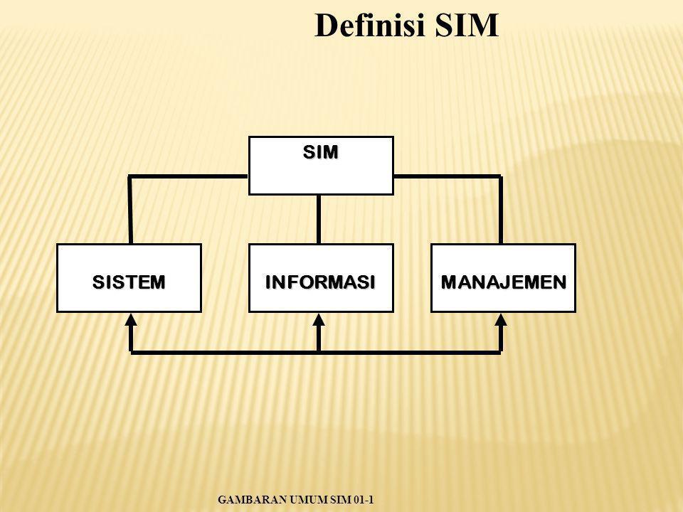 Definisi SIM SIM SISTEM INFORMASI MANAJEMEN GAMBARAN UMUM SIM 01-1