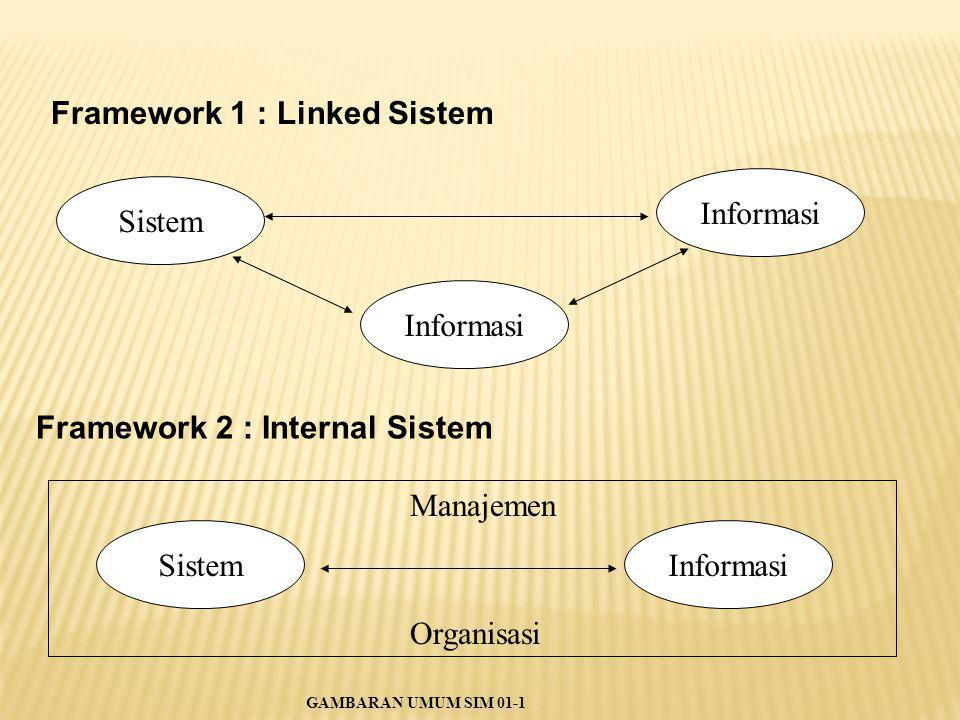 Framework 1 : Linked Sistem