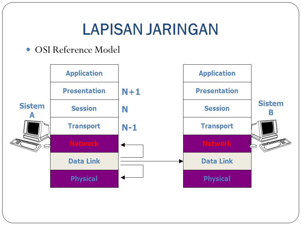 LAPISAN JARINGAN OSI Reference Model N+1 N N-1 Sistem Sistem B A