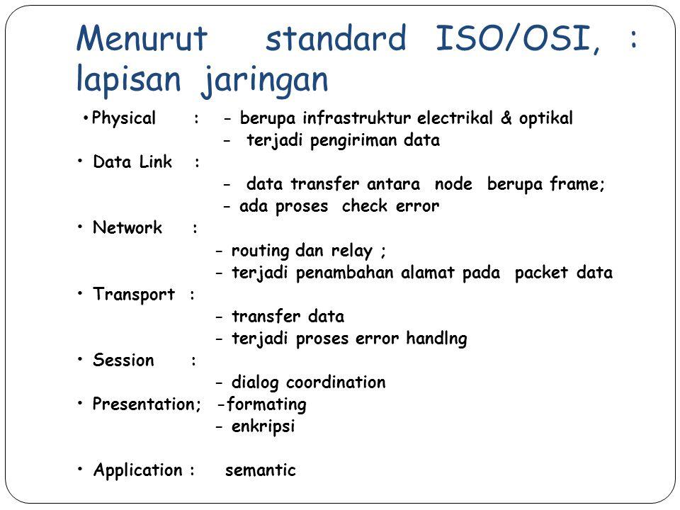 Menurut standard ISO/OSI, : lapisan jaringan