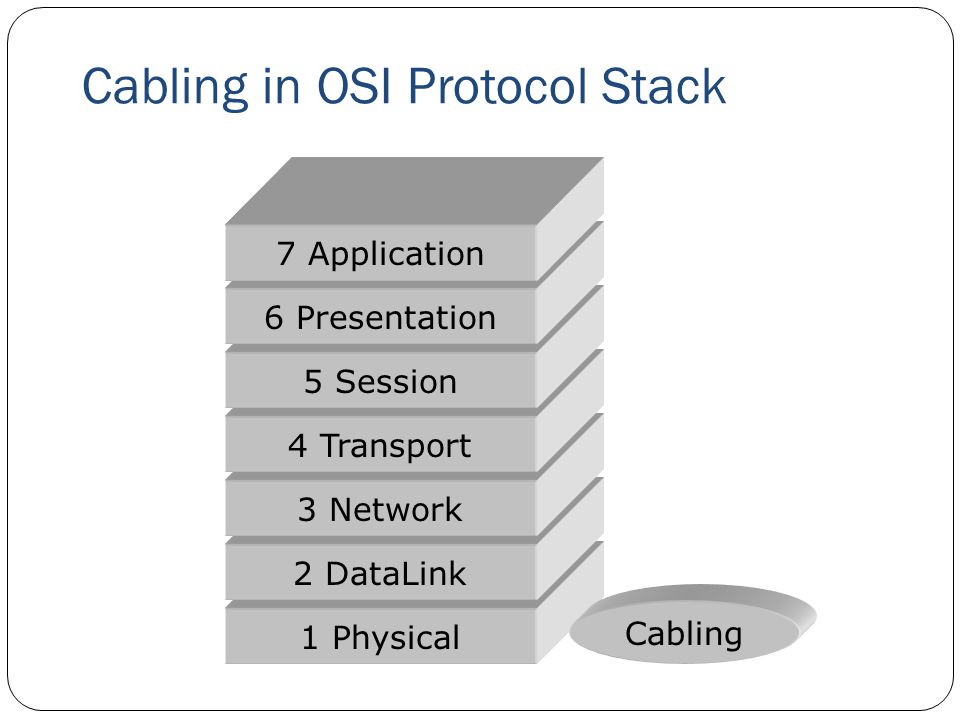 Cabling in OSI Protocol Stack