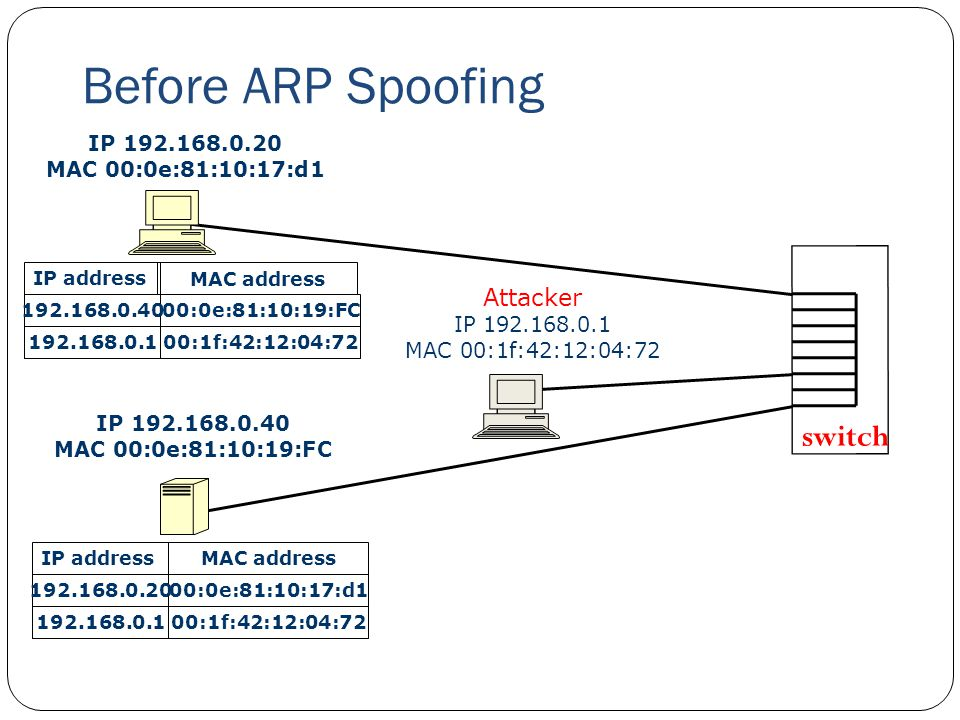 Before ARP Spoofing switch Attacker IP