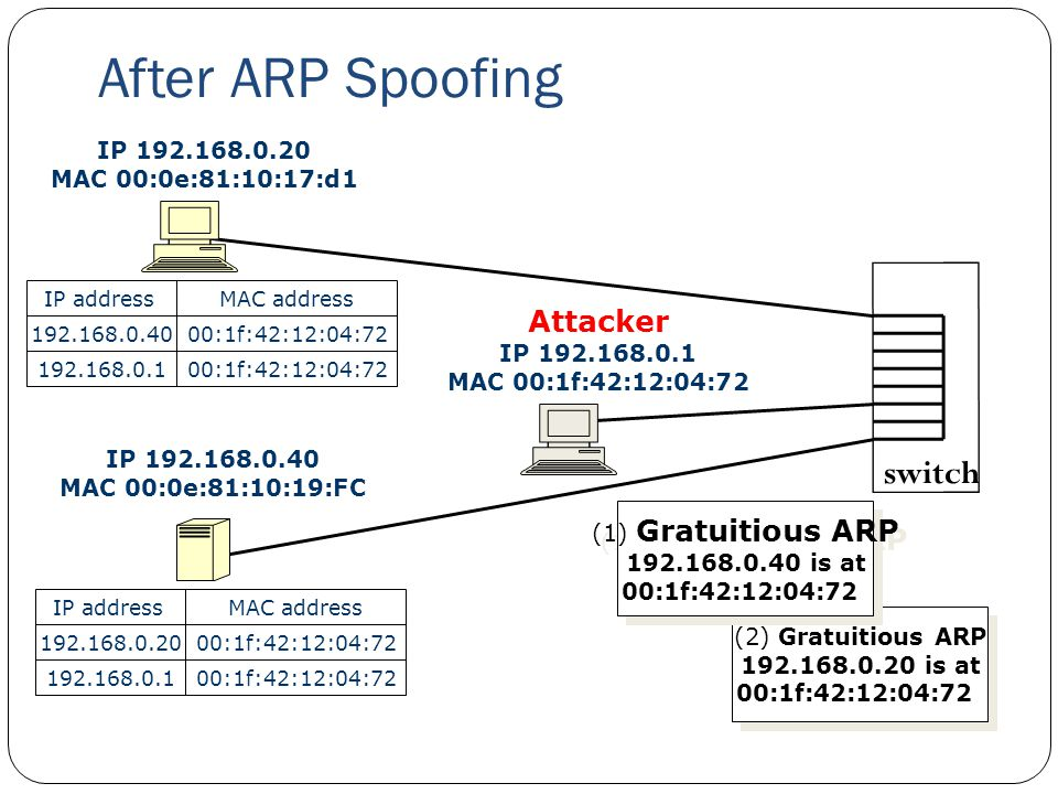 After ARP Spoofing switch Attacker IP 192.168.0.20