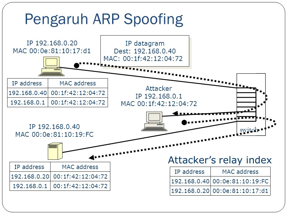 Pengaruh ARP Spoofing Attacker's relay index switch IP datagram