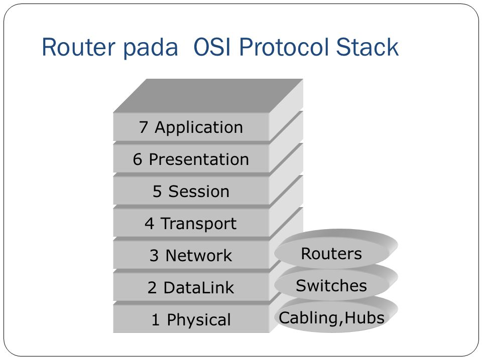 Router pada OSI Protocol Stack
