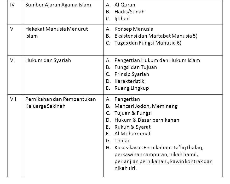 IV Sumber Ajaran Agama Islam. Al Quran. Hadis/Sunah. Ijtihad. V. Hakekat Manusia Menurut. Islam.