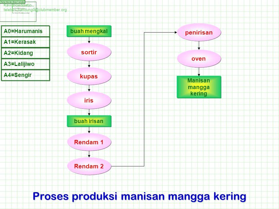 Proses produksi manisan mangga kering