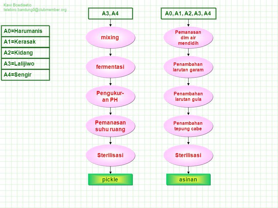 A3, A4 A0, A1, A2, A3, A4 A0=Harumanis mixing A1=Kerasak A2=Kidang