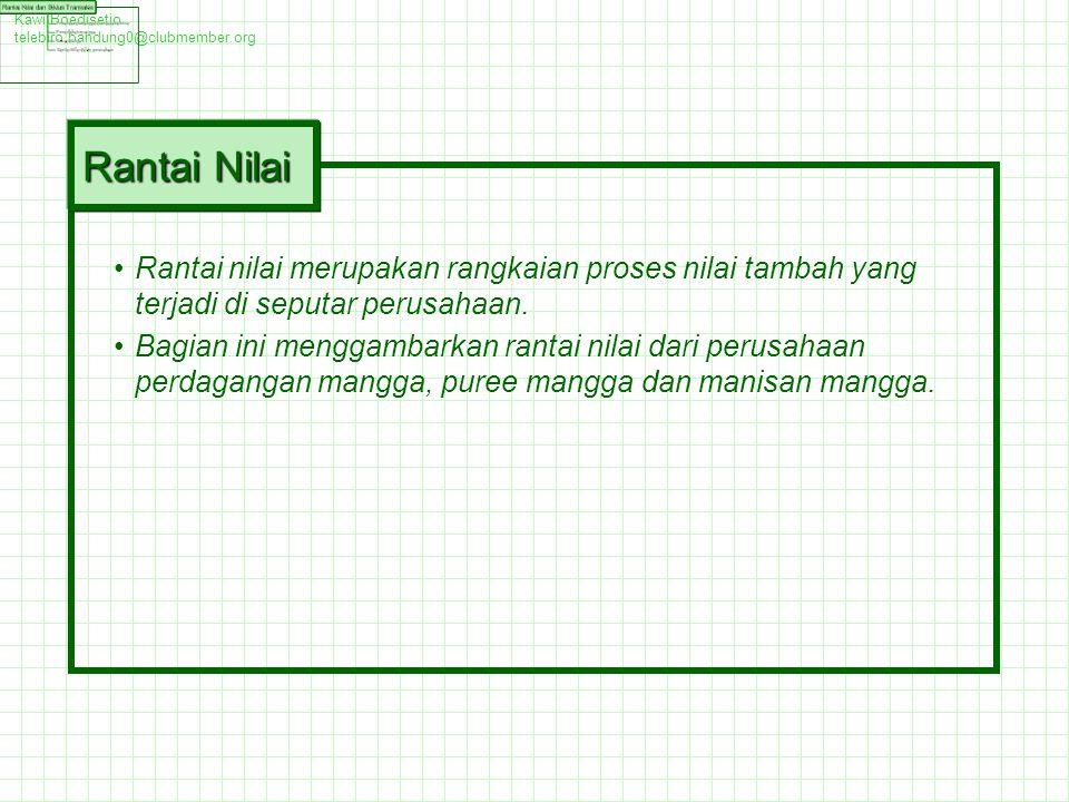 Kawi Boedisetio telebiro.bandung0@clubmember.org. Rantai Nilai.
