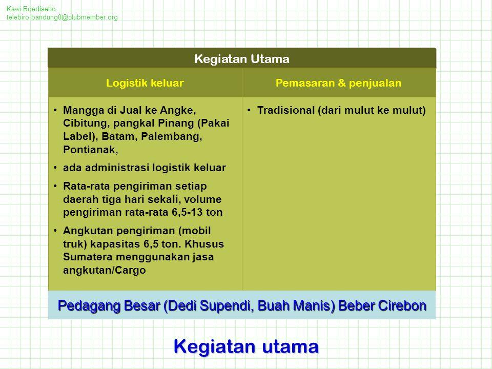 Pedagang Besar (Dedi Supendi, Buah Manis) Beber Cirebon