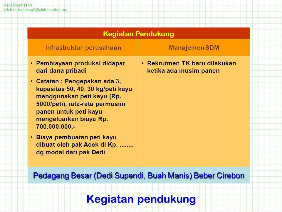 Kawi Boedisetio telebiro.bandung0@clubmember.org. Kegiatan Pendukung. Infrastruktur perusahaan. Manajemen SDM.