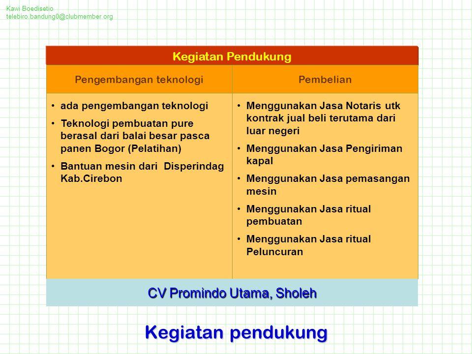 Kegiatan pendukung CV Promindo Utama, Sholeh Kegiatan Pendukung
