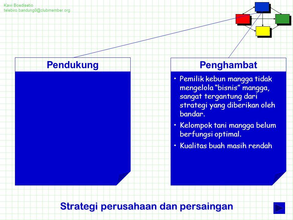Strategi perusahaan dan persaingan
