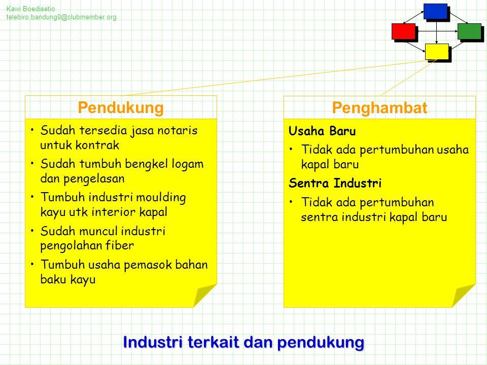 Industri terkait dan pendukung