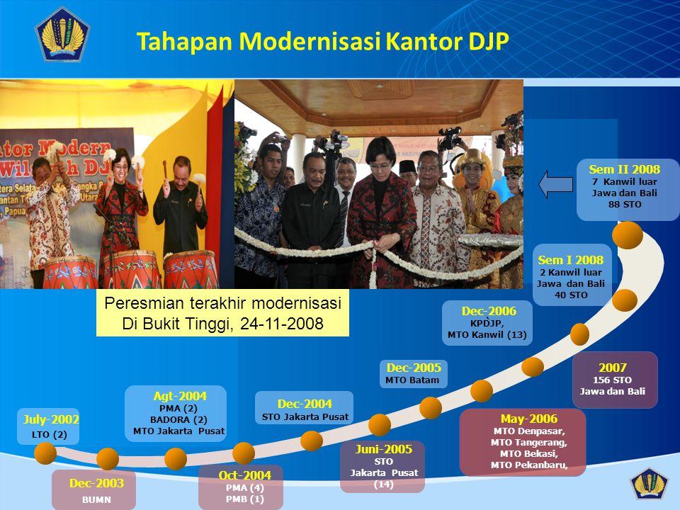 Tahapan Modernisasi Kantor DJP