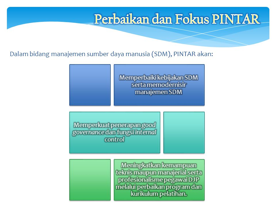 Perbaikan dan Fokus PINTAR
