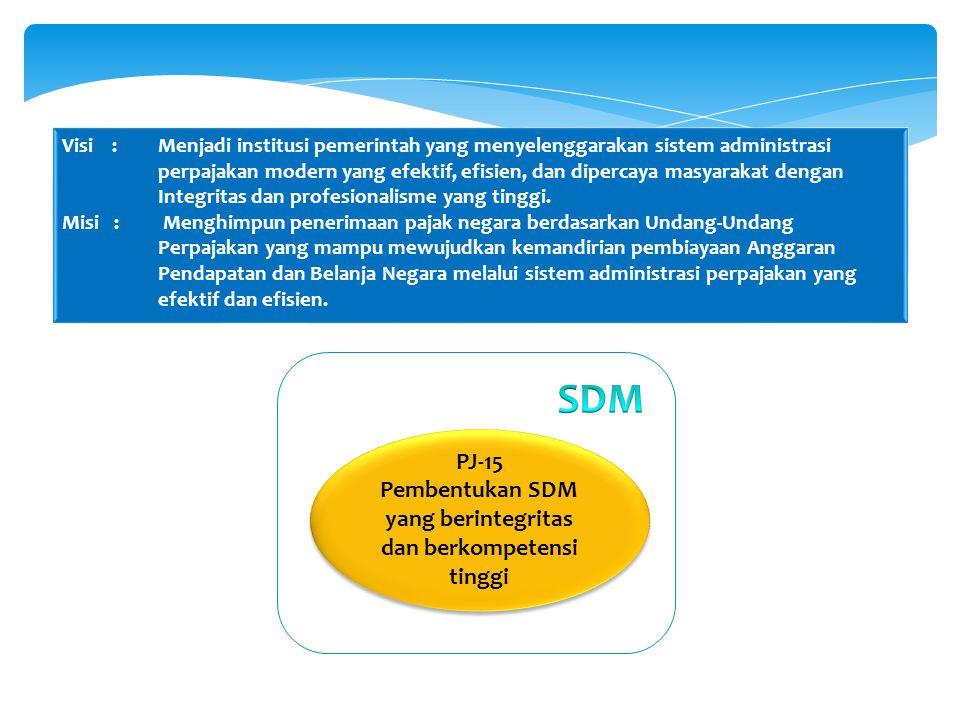 Pembentukan SDM yang berintegritas dan berkompetensi tinggi