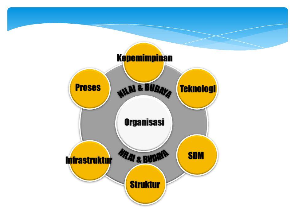 Kepemimpinan Proses Teknologi NILAI & BUDAYA NILAI & BUDAYA Organisasi SDM Infrastruktur Struktur