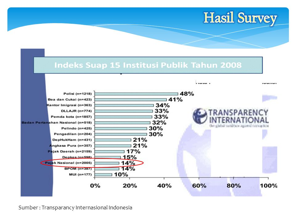 Hasil Survey Sumber : Transparancy Internasional Indonesia