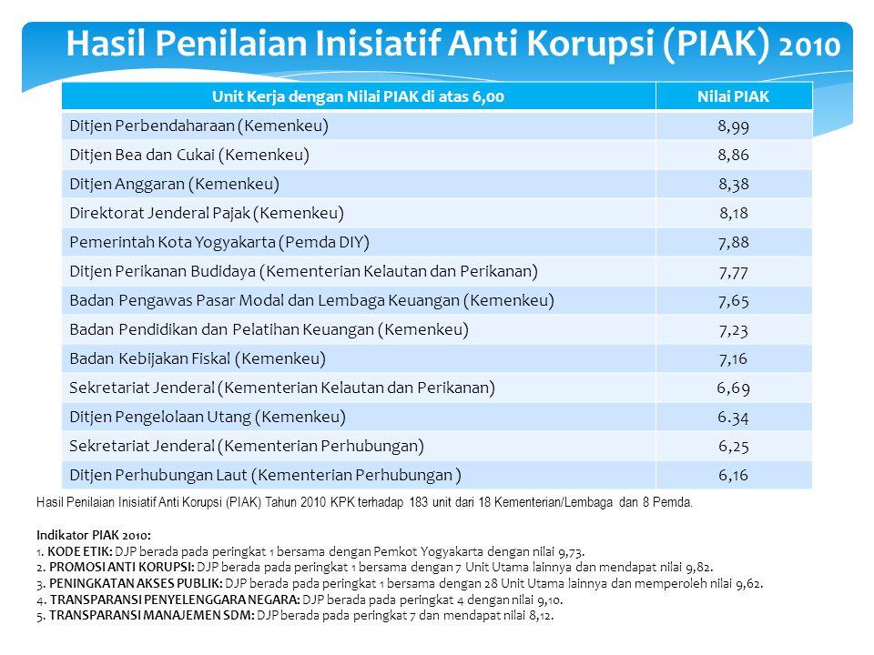 Hasil Penilaian Inisiatif Anti Korupsi (PIAK) 2010