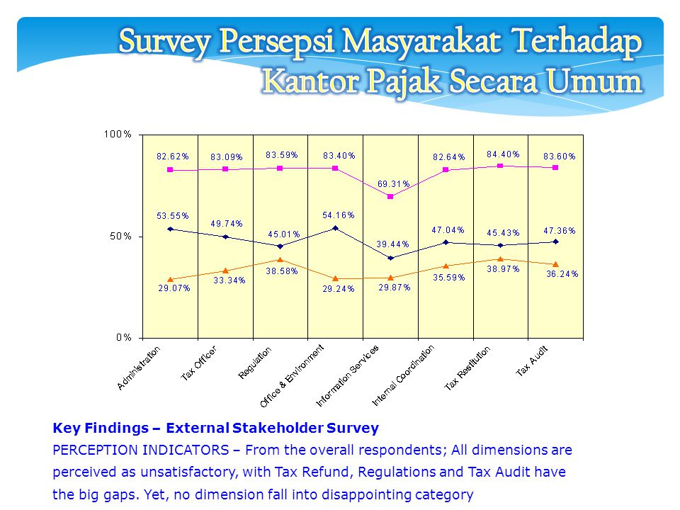 Survey Persepsi Masyarakat Terhadap Kantor Pajak Secara Umum