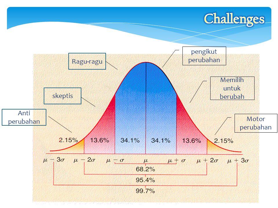 Challenges pengikut perubahan Ragu-ragu Memilih untuk berubah skeptis