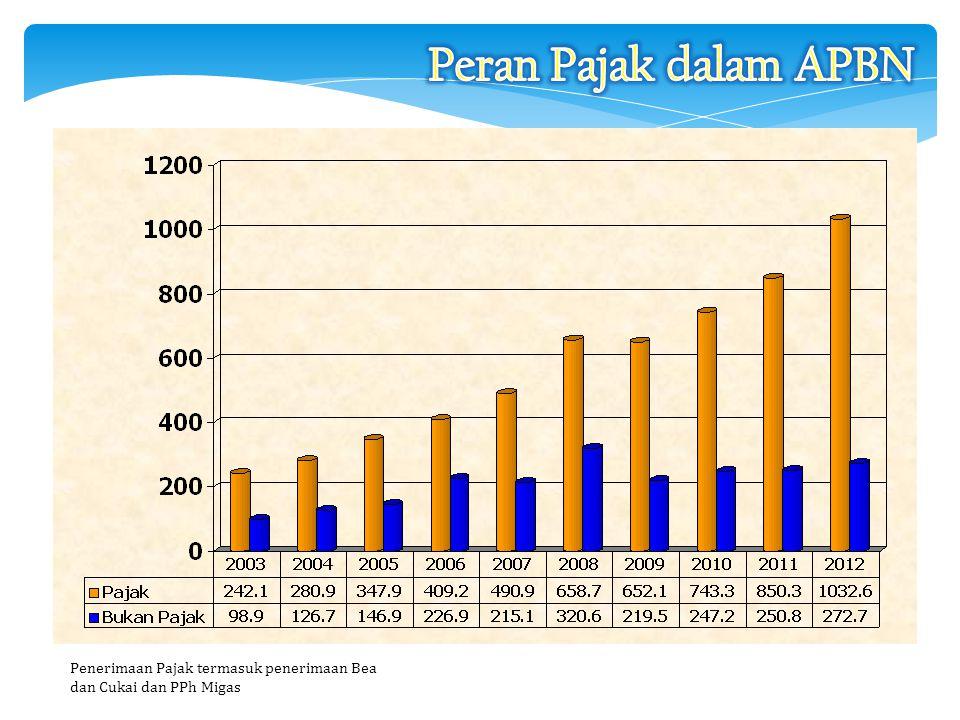 Peran Pajak dalam APBN Penerimaan Pajak termasuk penerimaan Bea dan Cukai dan PPh Migas