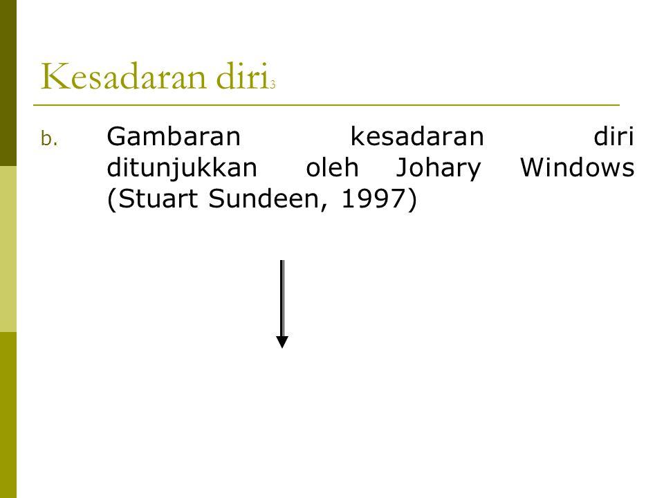 Kesadaran diri3 Gambaran kesadaran diri ditunjukkan oleh Johary Windows (Stuart Sundeen, 1997)