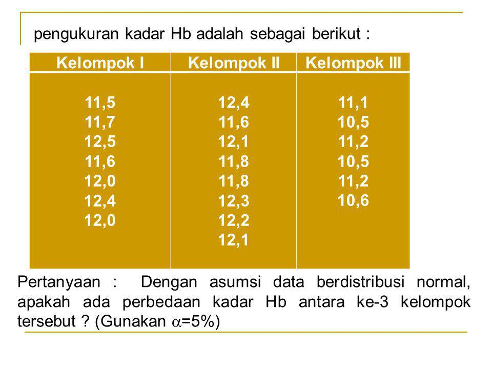 pengukuran kadar Hb adalah sebagai berikut :