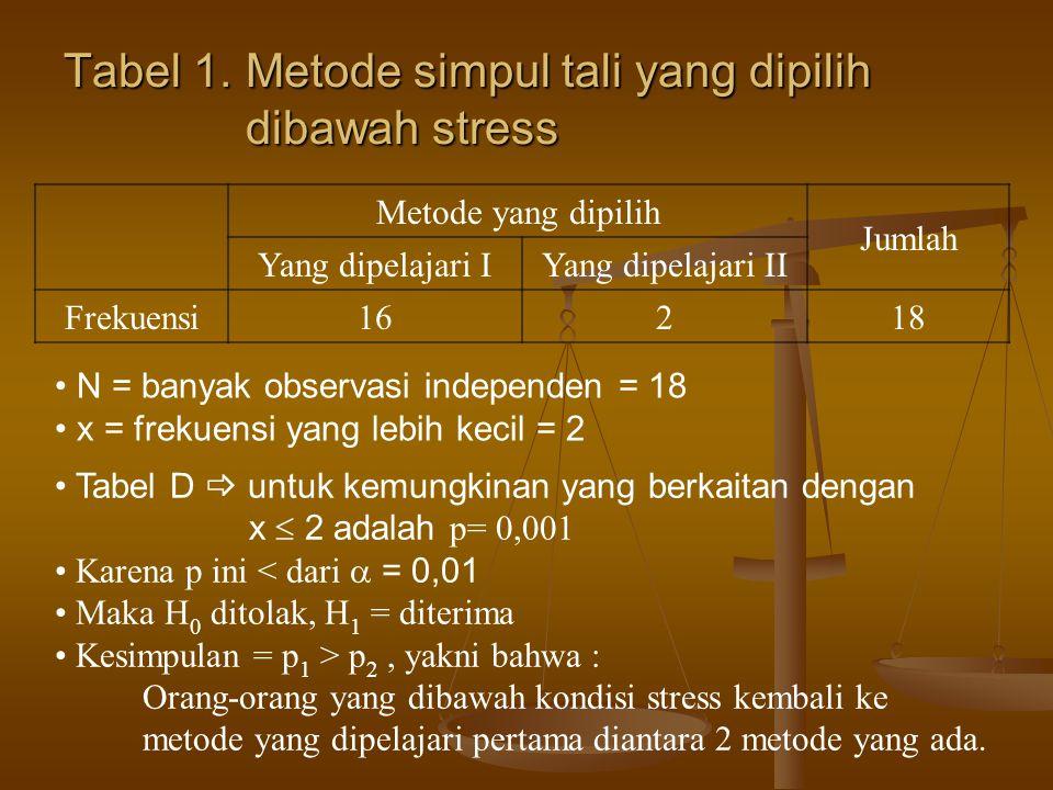 Tabel 1. Metode simpul tali yang dipilih dibawah stress
