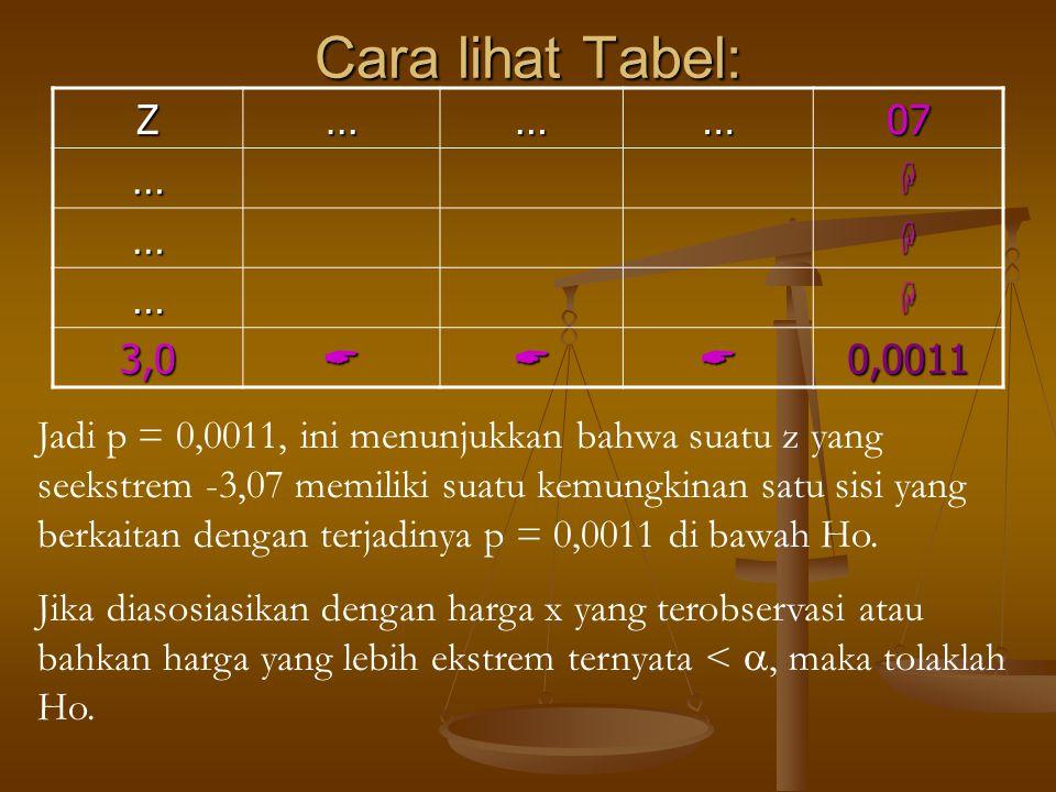 Cara lihat Tabel: Z. … 07.  3,0.  0,0011.