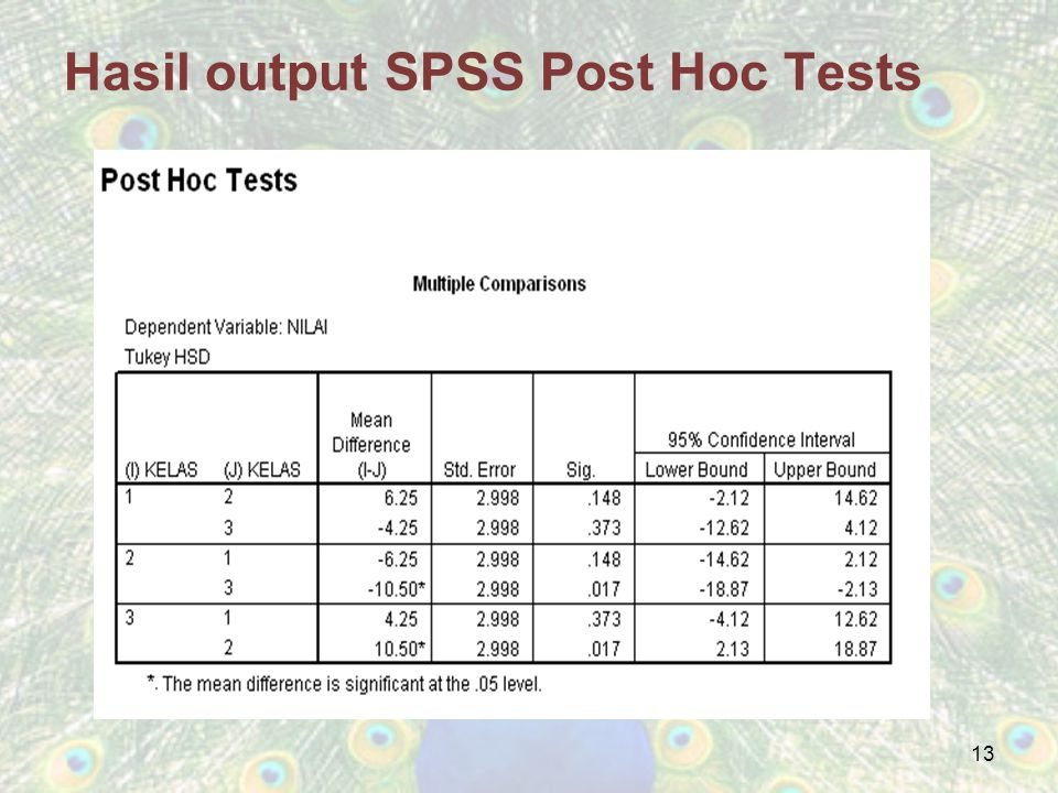 Hasil output SPSS Post Hoc Tests