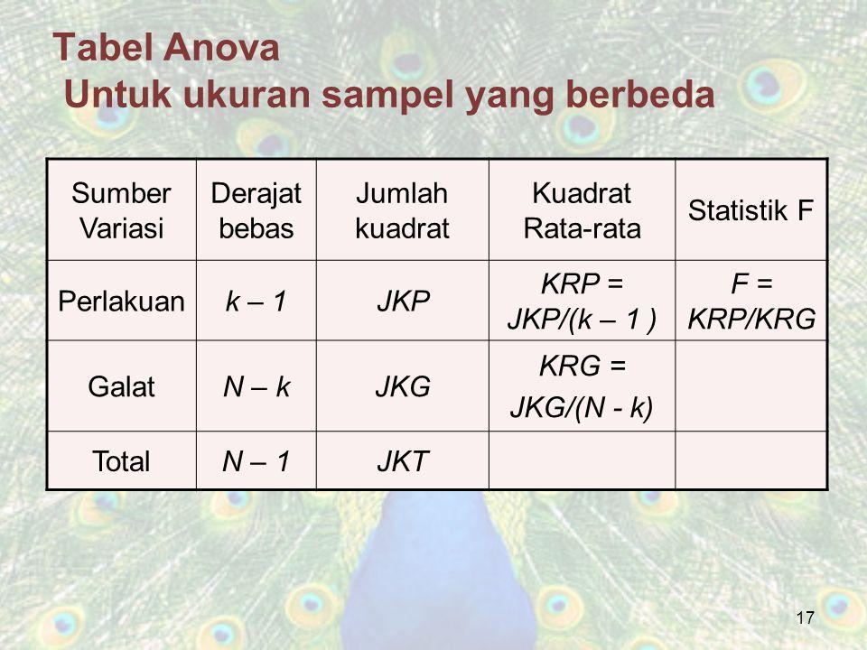 Tabel Anova Untuk ukuran sampel yang berbeda