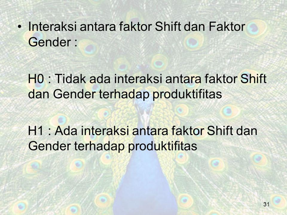 Interaksi antara faktor Shift dan Faktor Gender :