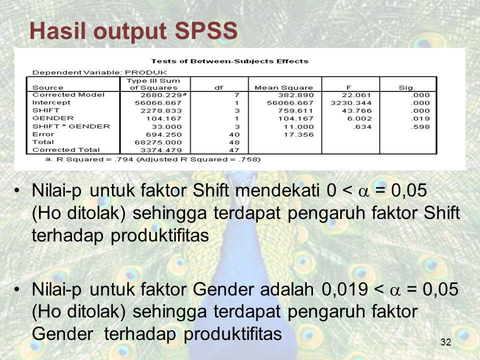 Hasil output SPSS Nilai-p untuk faktor Shift mendekati 0 <  = 0,05 (Ho ditolak) sehingga terdapat pengaruh faktor Shift terhadap produktifitas.