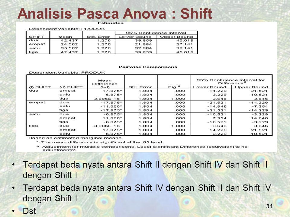 Analisis Pasca Anova : Shift