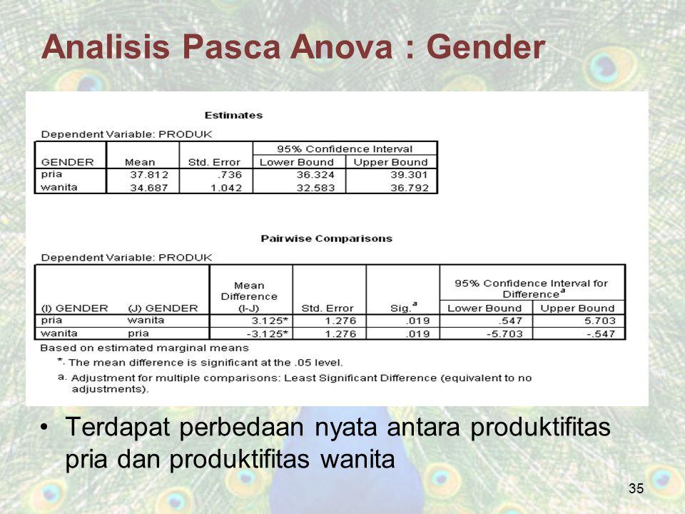 Analisis Pasca Anova : Gender