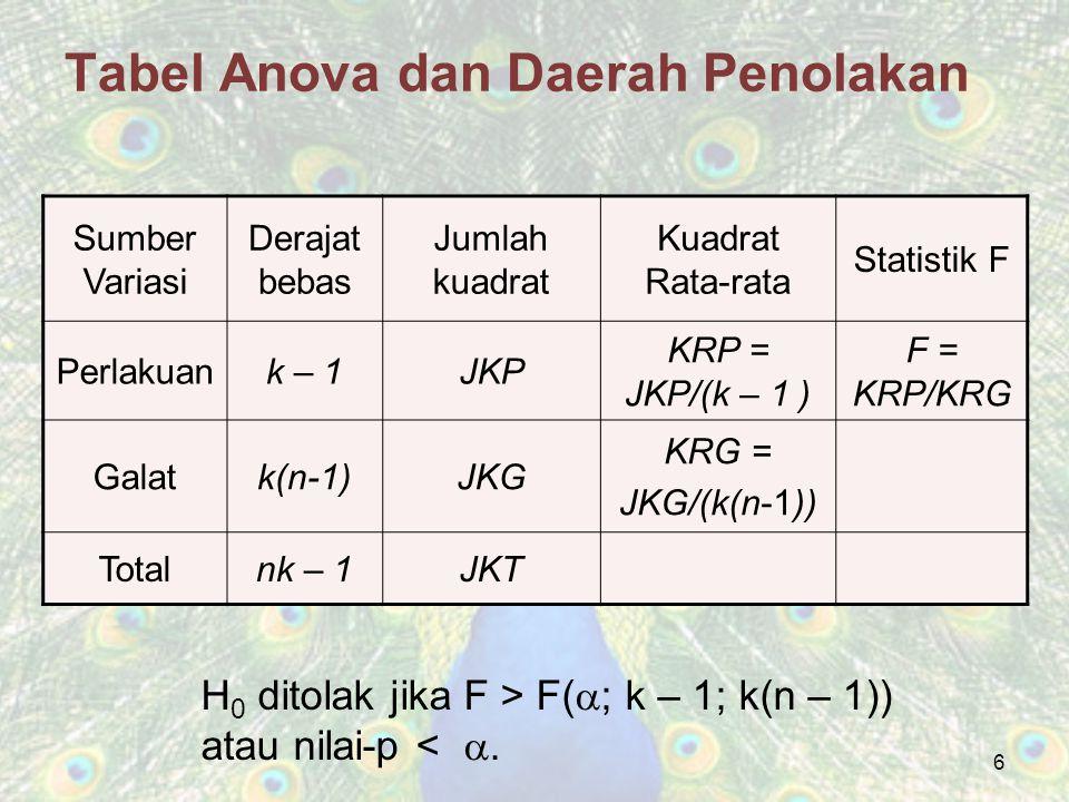 Tabel Anova dan Daerah Penolakan
