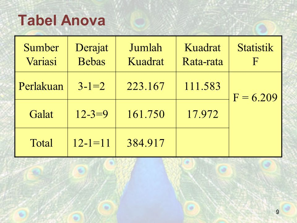 Tabel Anova Sumber Variasi Derajat Bebas Jumlah Kuadrat