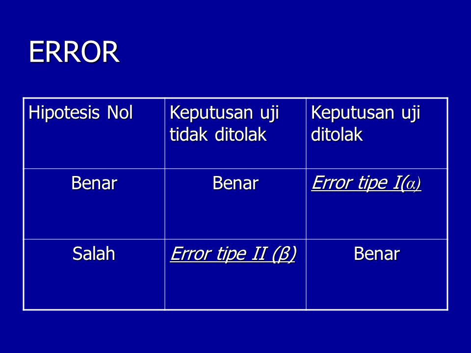 ERROR Hipotesis Nol Keputusan uji tidak ditolak Keputusan uji ditolak