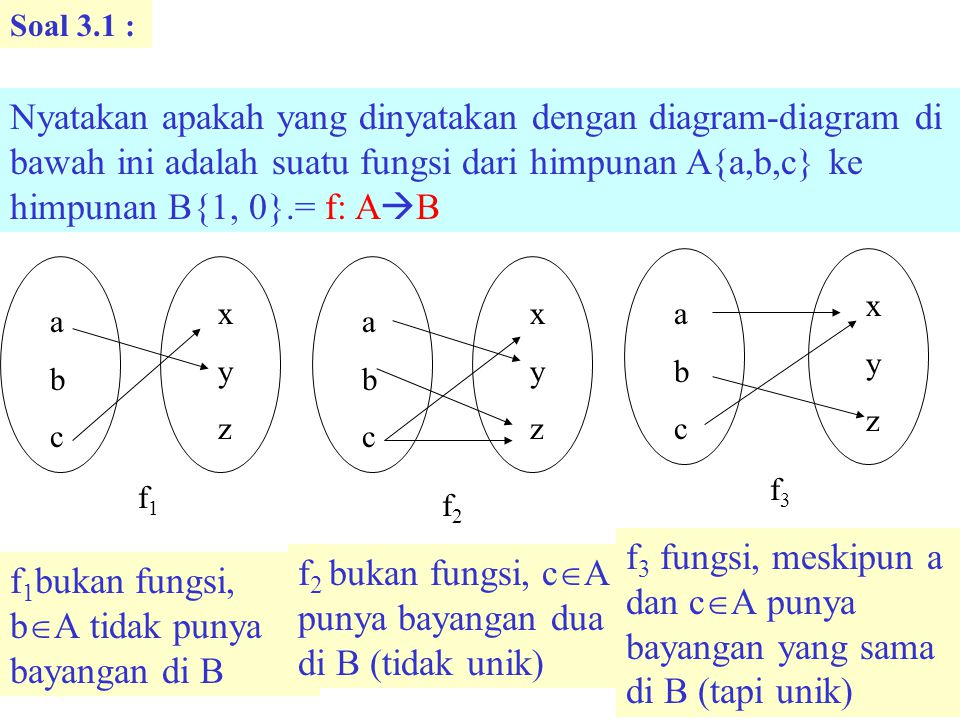 f2 bukan fungsi, cA punya bayangan dua di B (tidak unik)