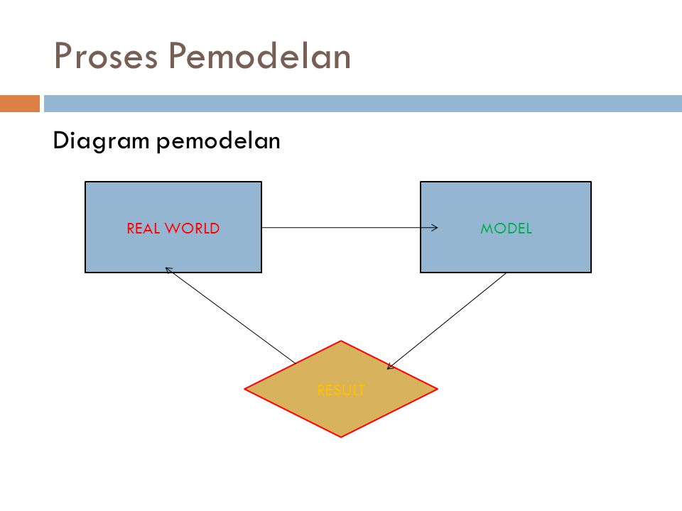 Proses Pemodelan Diagram pemodelan REAL WORLD MODEL RESULT