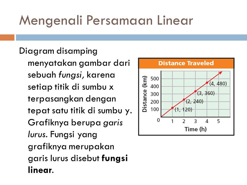 Mengenali Persamaan Linear