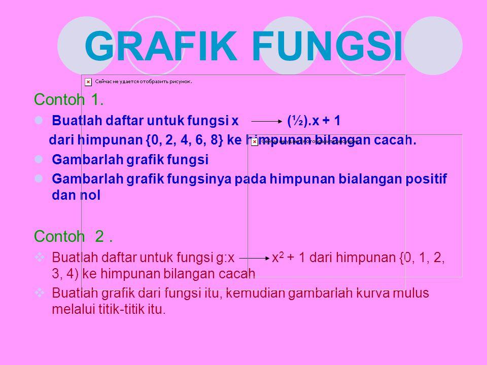 GRAFIK FUNGSI Contoh 1. Contoh 2 .
