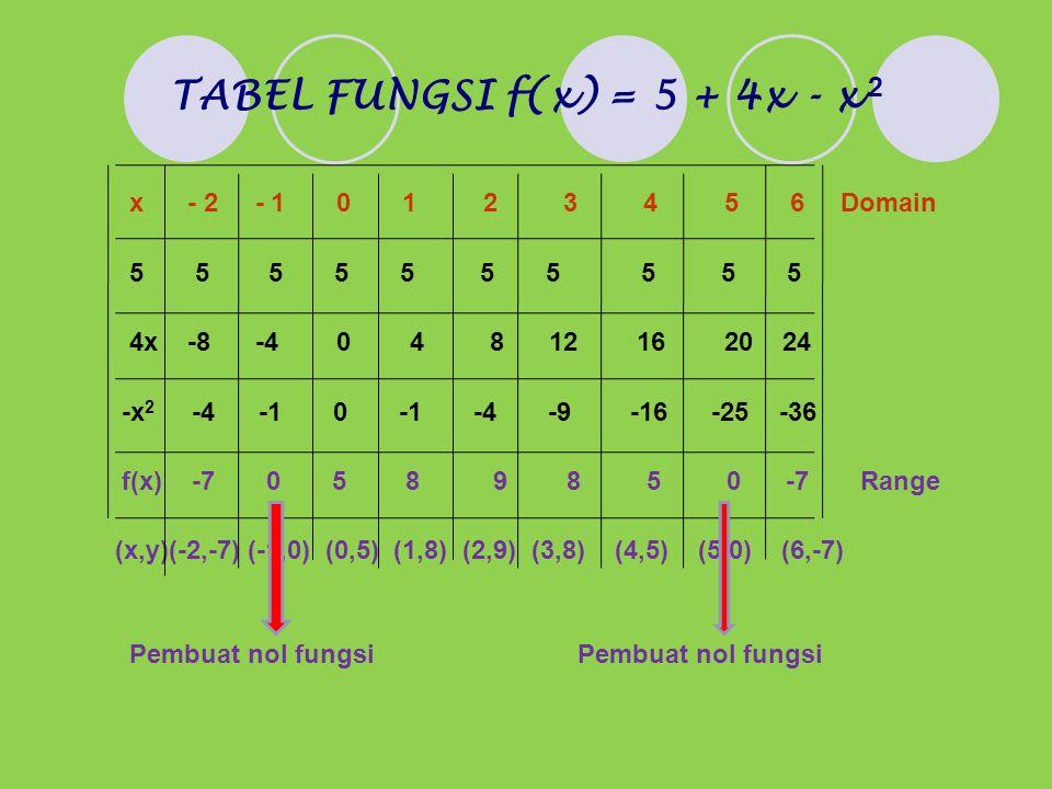 TABEL FUNGSI f(x) = 5 + 4x - x 2