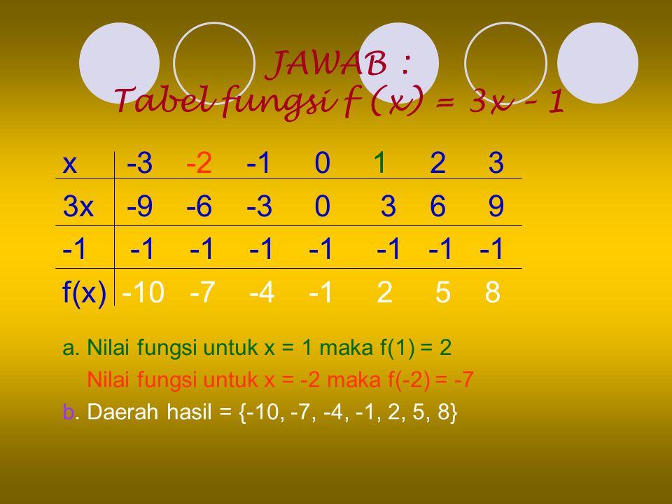 JAWAB : Tabel fungsi f (x) = 3x – 1