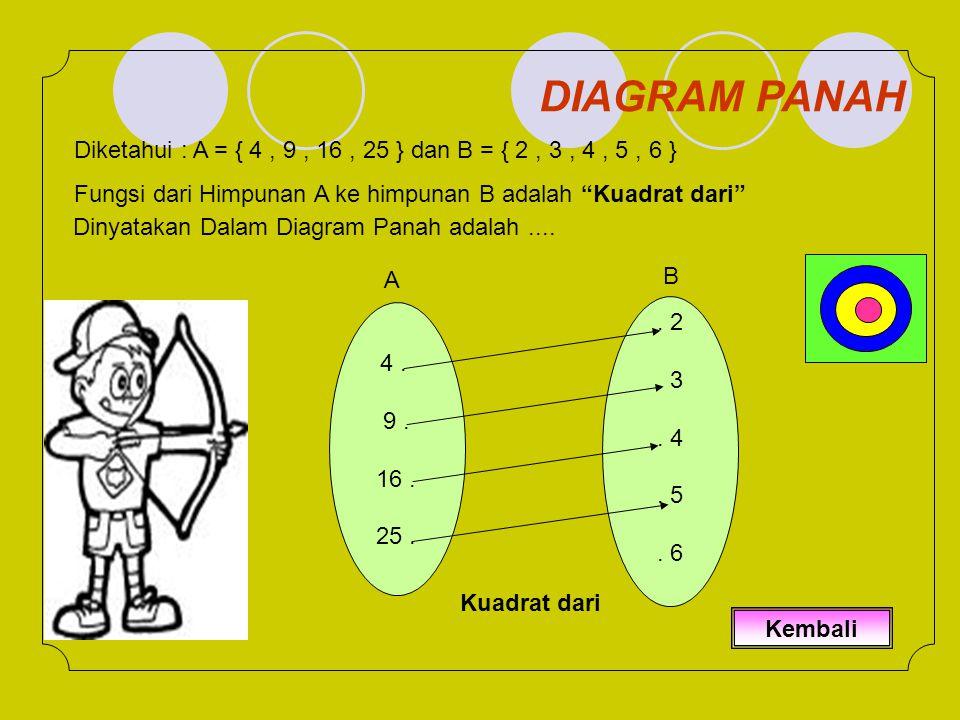 DIAGRAM PANAH Diketahui : A = { 4 , 9 , 16 , 25 } dan B = { 2 , 3 , 4 , 5 , 6 } Fungsi dari Himpunan A ke himpunan B adalah Kuadrat dari